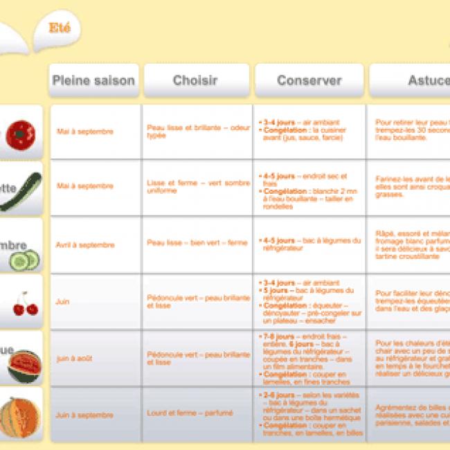 Juin 2012 : Les fruits et légumes frais, du Plaisir à chaque saison !