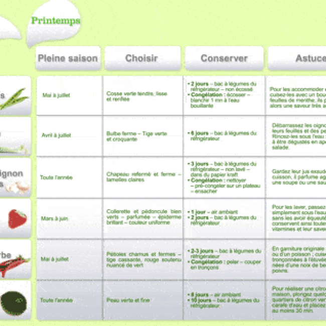 Les fruits et légumes frais, du Plaisir à chaque saison !