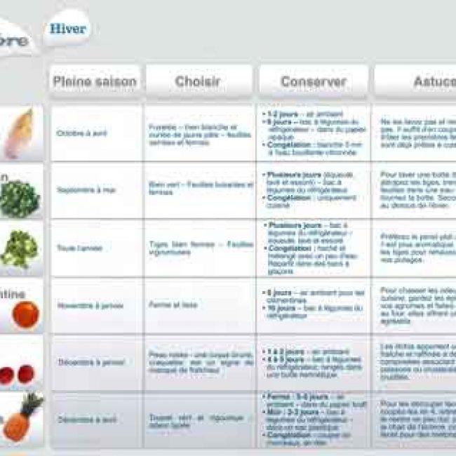 Décembre 2012 : Les fruits et légumes frais, du Plaisir à chaque saison !