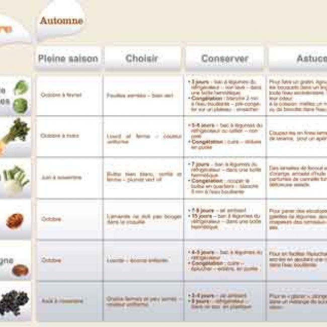 Octobre 2012 : Les fruits et légumes frais, du Plaisir à chaque saison !