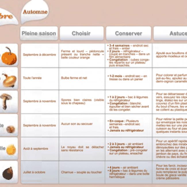 Septembre  2012 : Les fruits et légumes frais, du Plaisir à chaque saison !