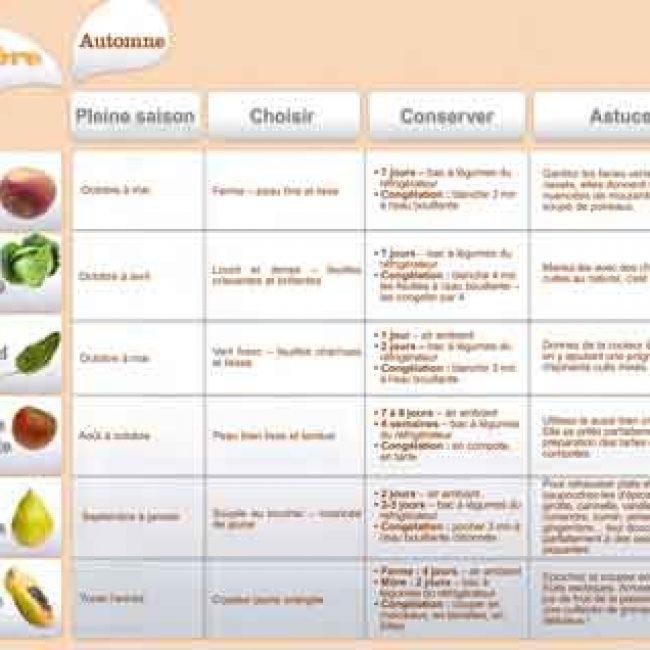 Novembre 2012 : Les fruits et légumes frais, du Plaisir à chaque saison !  (2)