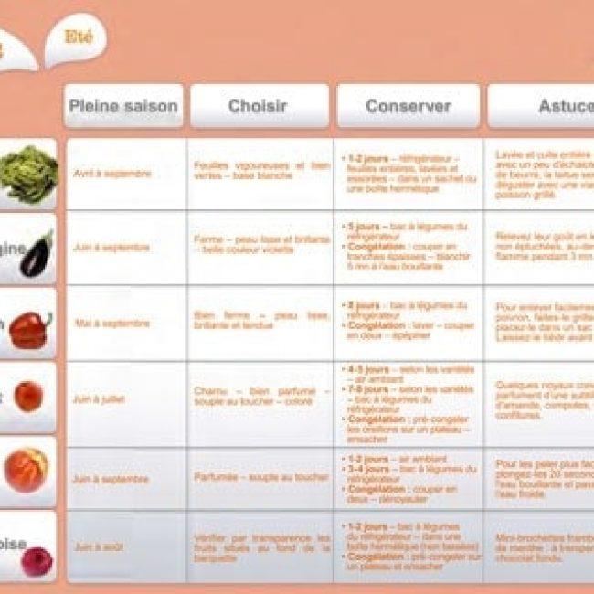 Juillet Août  2012 : Les fruits et légumes frais, du Plaisir à chaque saison !